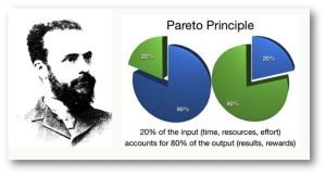 Pareto Principle: the 80-20 rule